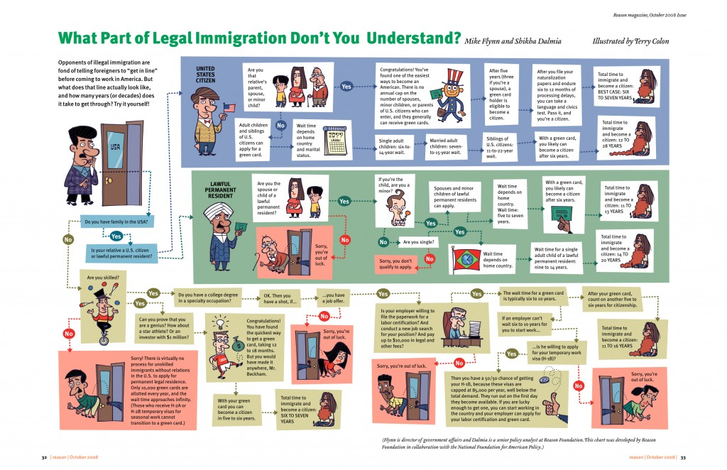 an analysis of the issues connected with the latin america immigration Why a nation built on immigration should remain open immigration in america the melting pot works which issue special visas for immigrants who are willing.